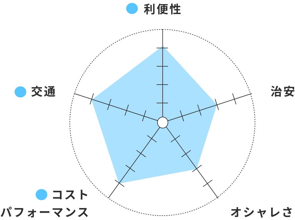 利便性○ 交通○ コストパフォーマンス○