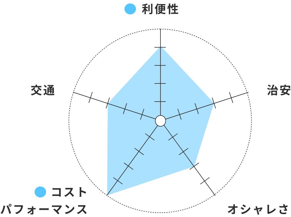 利便性○ コストパフォーマンス○