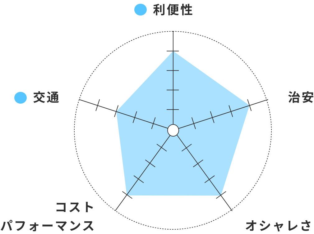 利便性○ 交通○